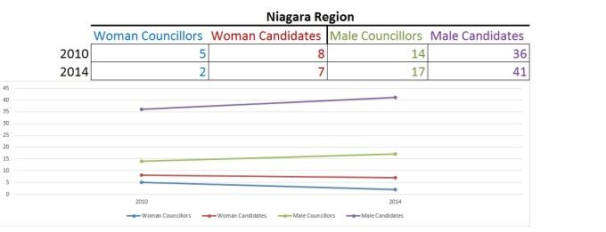 NiagaraRegionCouncilMaleWoman